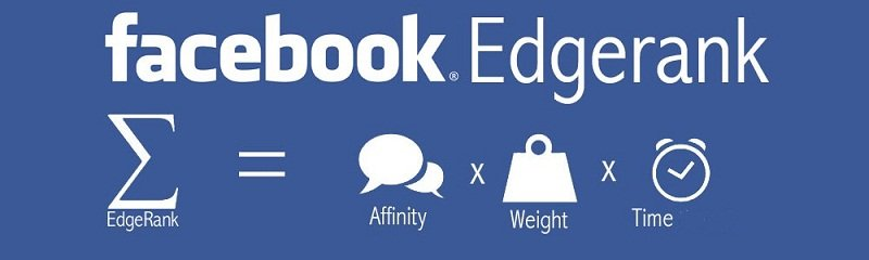 Facebook's algorithm looks at factors of affinity, weight and time