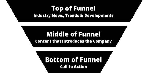 A Funnel that Shows How to Use Earned Media Coverage